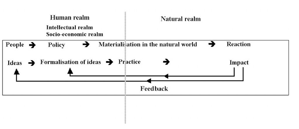 Model human-natre interaction