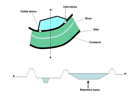 Retention basin
