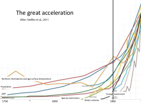 Great Acceleration j-curves