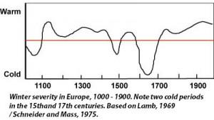 Winter severity graph