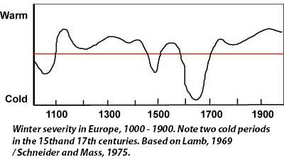 Winter Severity in Europe